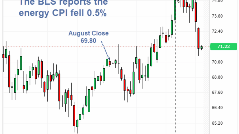 Curious September Energy Decline in CPI, With Crude and Gas Futures Rising