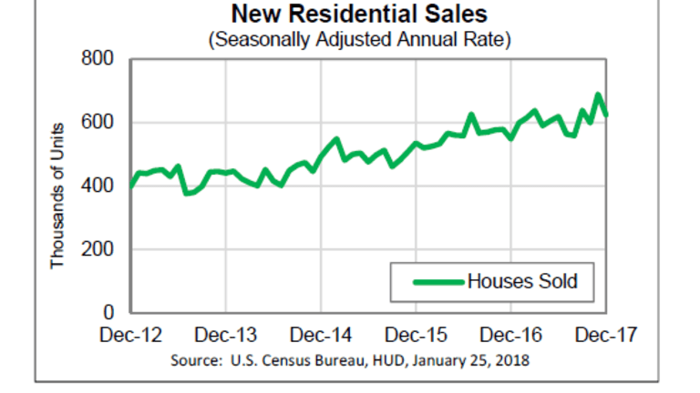 """New Home Sales Decline 9.3% in Report Bloomberg Calls """"Solid"""""""