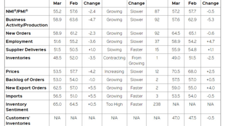 Another ISM/PMI Divergence: Non-Manufacturing