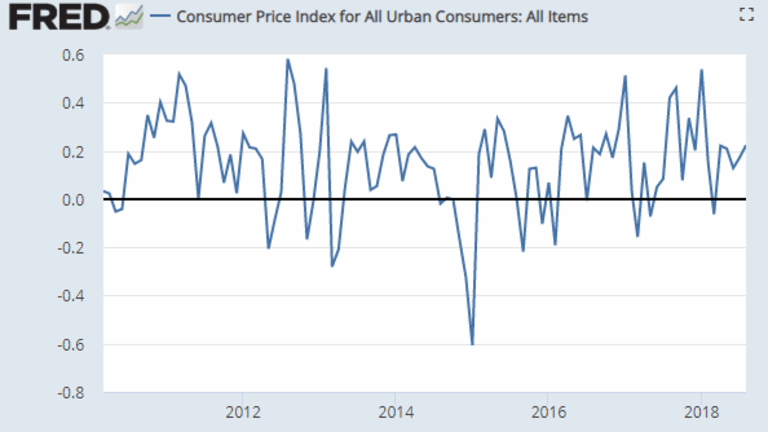 CPI-U +0.2%, Core +0.1%: Medical Care and Shelter Components Highly Questionable