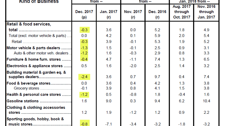 Global Growth? Retail Sales Flop in US, UK, Canada, Germany, Australia