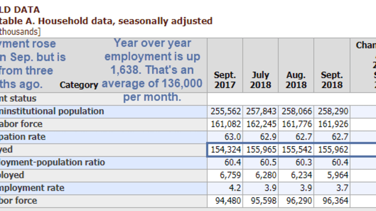 Y-o-Y Employment is Up an Average of 136K Per Month, Jobs 211,000 Per Month