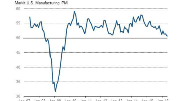 US Manufacturing PMI Declines First Time Since September 2009