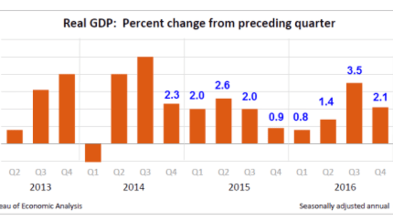 First-Quarter Real GDP 0.7%; Spending Slowest Since 2009: Nowcast Model Needs Serious Work