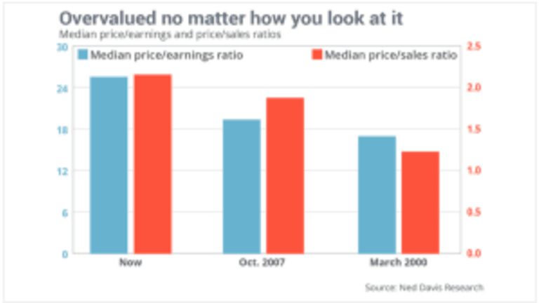Stocks More Overvalued Now Than 2000 and 2007 No Matter How You Look at Things
