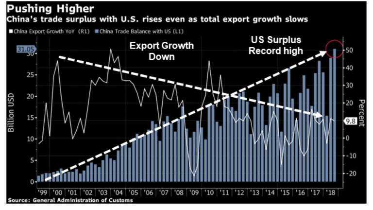 China's Trade Surplus With US Hits Record High as Export Growth Declines