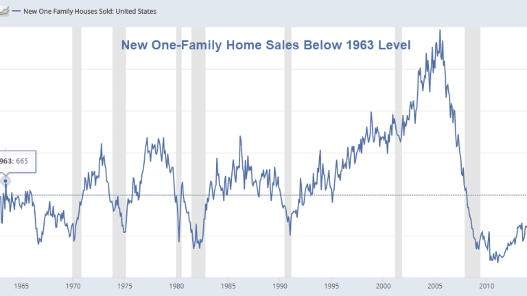 New Home Sales Down 7.8%: Six Reasons Sales Can't Break Out