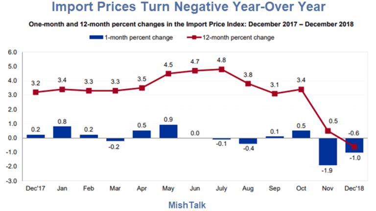 Import Prices Decline Year-Over-Year, Export Prices Slightly Positive