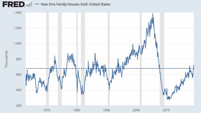 New Home Sales Decline 6.9%, But From Upwardly Revised Numbers