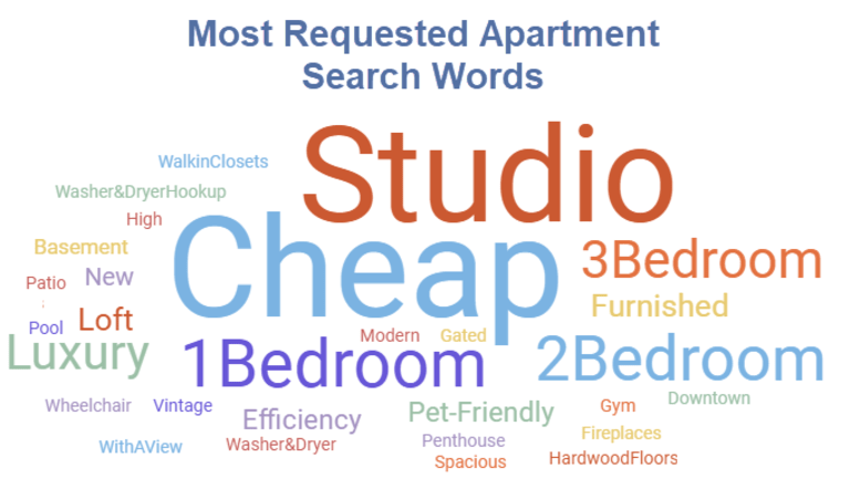 Cheap: The Most Requested Apartment Search Word in 2018