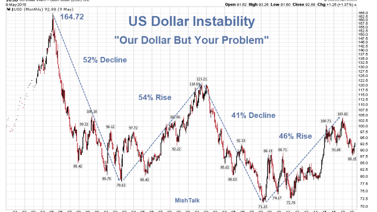 """Emerging Market Time Bomb: """"Dollar is Our Currency But Your Problem"""" Take II"""