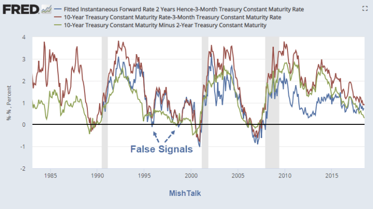 Beyond the Fed: Exploring the Use of Forward Rates As a Recession Indicator