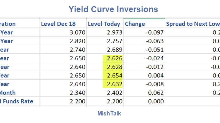 Number of Yield Curve Inversion Points Rises as the Long-Bond Yield Dives