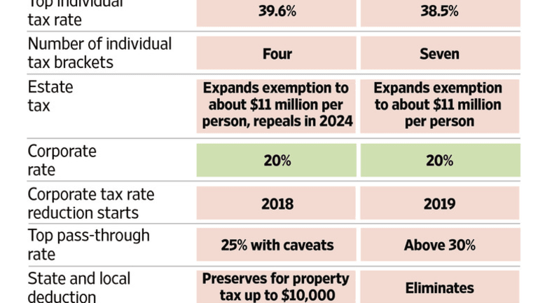 Significant Differences in Senate vs House Tax Overhaul Plan: Will Anything Get Done This Year?