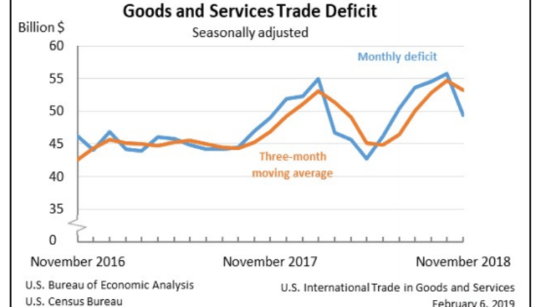 Trade Deficit Shrinks in November Primarily Due to Falling Imports