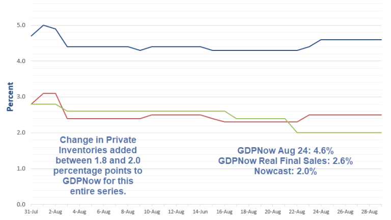 Inventory Adjustment Add 2 Percentage Points to GDPNow Estimate