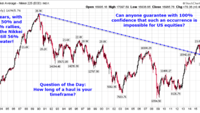 """Reader Asks """"Why Would Equities Sink in a Bond Market Dislocation""""?"""