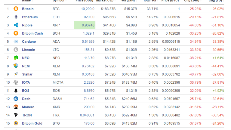 Bitcoin -25%, Ethereum -29%, Ripple -44%: Is the Bitcoin Top In?