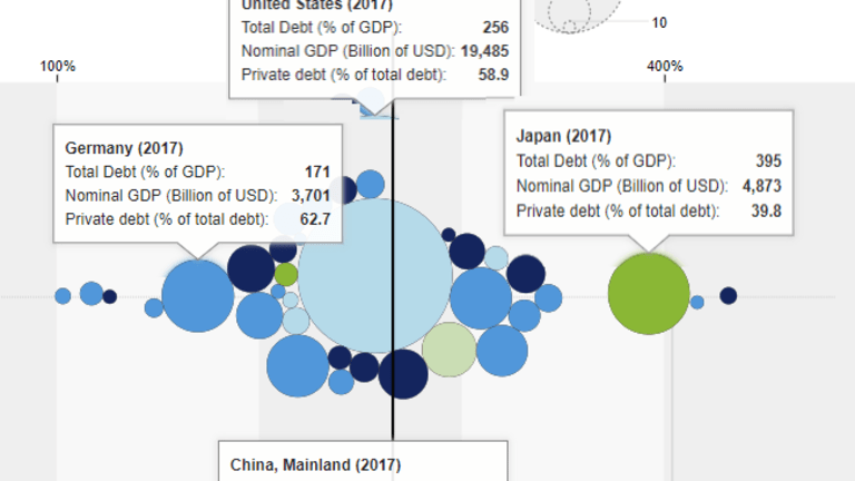 $184T in Global Debt in 2017, $247T Through Q2 2018: What Can Possibly Go Wrong?