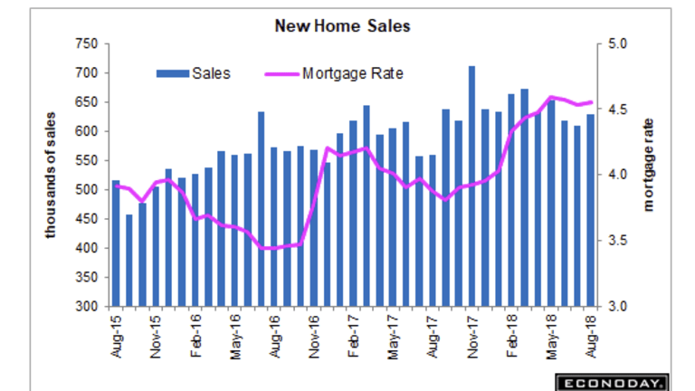 New Home Sales Rise Following Huge Two-Month Downward Revisions