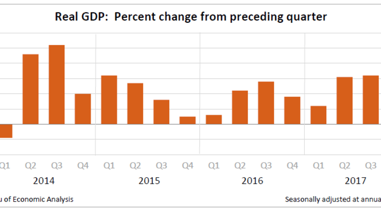 Weaker Than Expected GDP: Mixed Bag or Worse?
