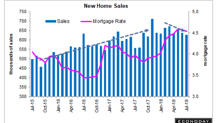 New Home Sales Sink 1.7% to 627,000 Units: Builder Spec Homes Most Since 2009