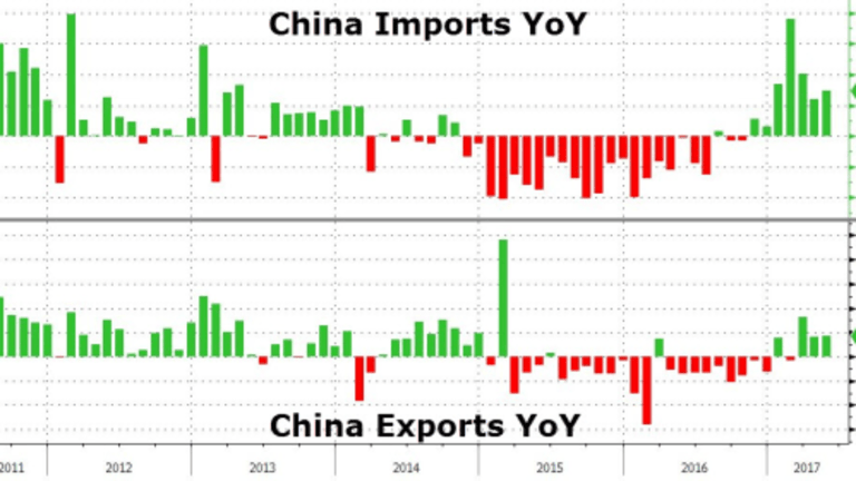 """Explaining China's """"Import Surge"""" in Seven Pictures"""