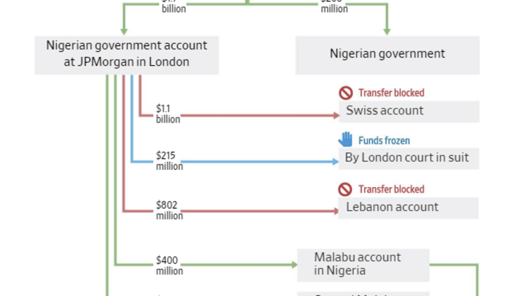 Musical Tribute to Bribes in the US, Israel, Nigeria, Everywhere