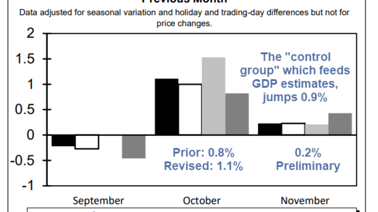 Core Group Retail Sales Jump 0.9% in Nov vs 0.2% Overall: Hurricane Distortions?