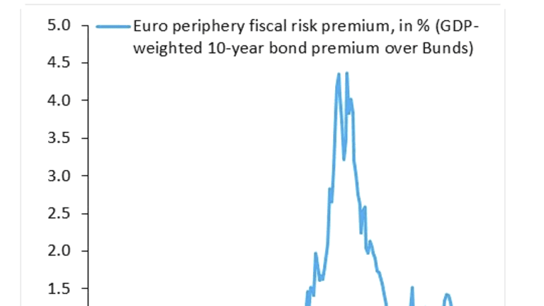Tweets of the Day: Credit Cards, Eurozone, Earnings,  Demographics, Treasuries