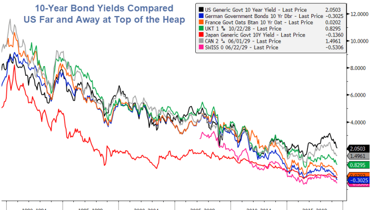 US at the Top of the Heap: Global 10-Year Bond Yield Comparison