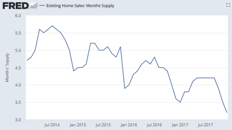 Existing Home Sales Drop 3.6% as Supply Hits 19-Year Low