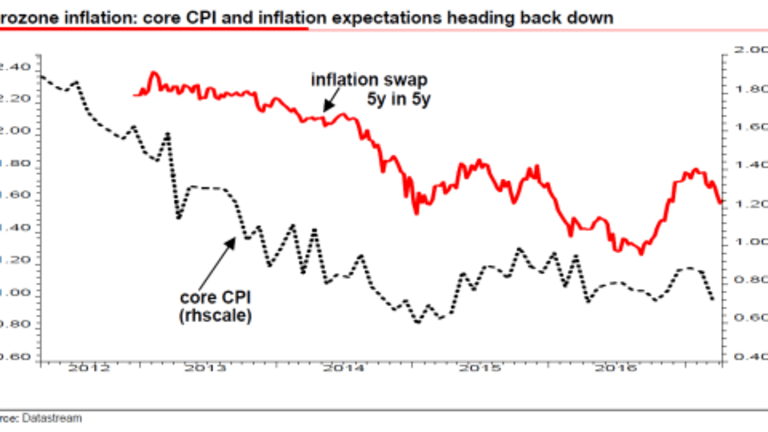 Central Bank Hubris Bubbles to the Surface
