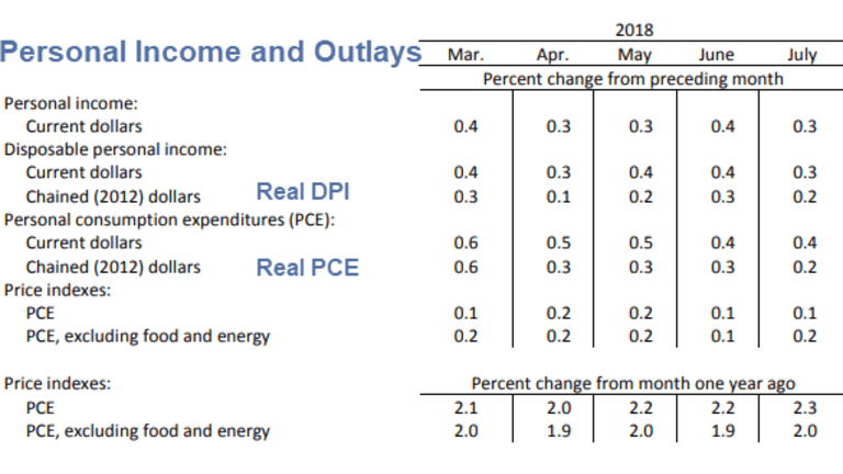 Real Income and Spending Rise 0.2 Percent in July: Prices Rise 0.1 Percent