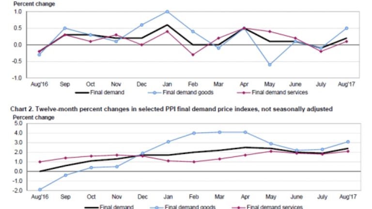 No Significant Price Pressures: PPI Underperforms Economists' Expectations