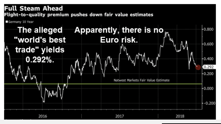 """NatWest Proposes """"World's Best Trade"""", 10-Year Bunds Yielding a Mere 0.29%"""