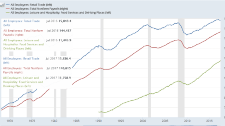 What's Hot and What's Not: Retail Trade Employment vs Food Services and Drinking Places
