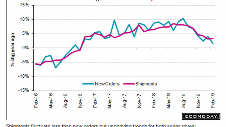 Another Soft Factory Orders Report, Down 0.5 Percent, 4th Decline in 5 Months