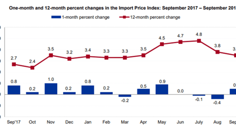 Import Prices Jump 0.5% Led by Fuel, Export Prices Flat but Ag Prices Down 1.4%