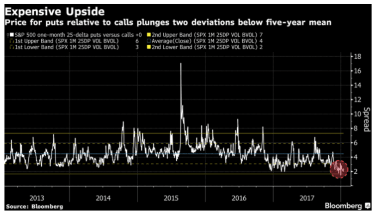 As Traders Rush to Buy CALLs, Price of PUTs Plunge Two Std. Deviations