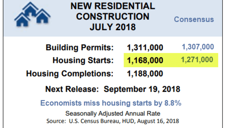 July Housing Starts: Economists Miss the Mark Badly