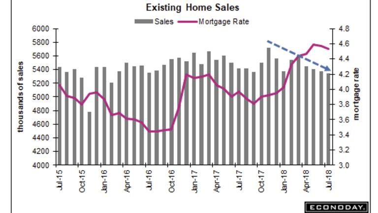 Existing Home Sales Decline Fourth Month