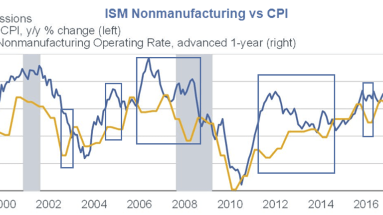 ISM a Leading Indicator? Of What?