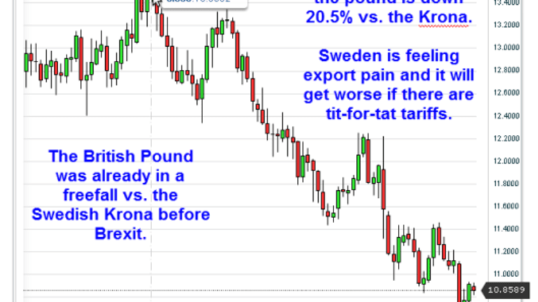 Brexit Common Sense From Sweden; Export Pain and EU Goats