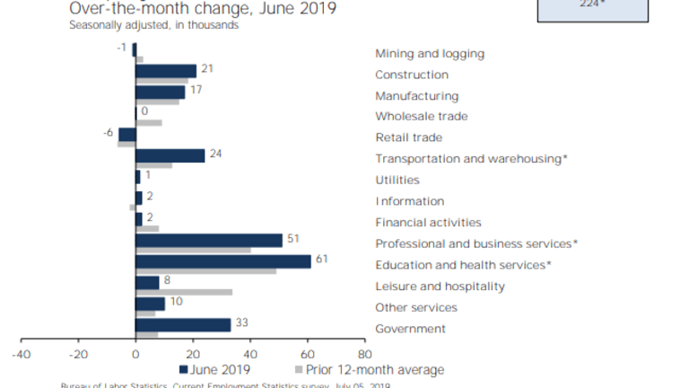 Job Growth +224,000 Tops Expectations, Wage Growth Disappoints