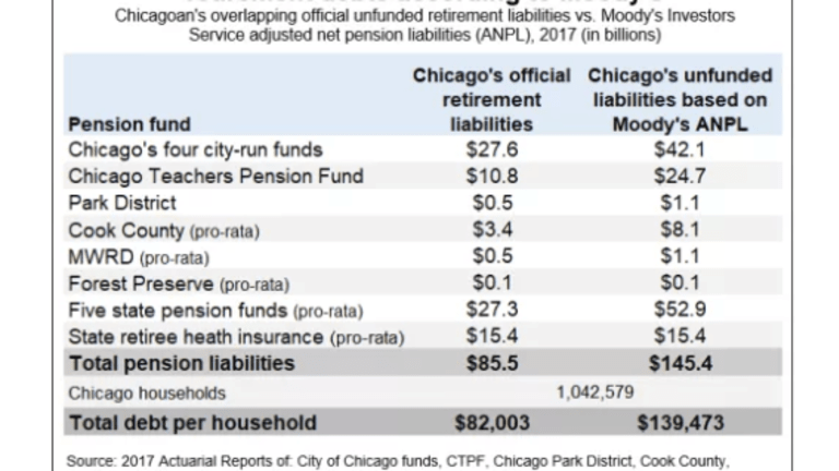 Each Chicagoan Owes $140,000 to Bail Out Chicago Pensions