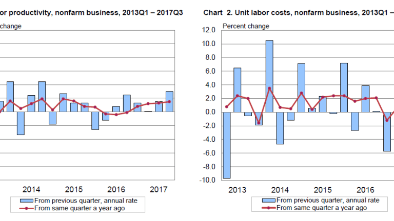 Productivity Tale of Two Sectors: Overall Productivity +3.0%, Manufacturing Productivity -5.0%