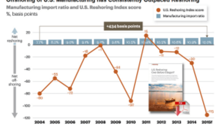 Reshoring Myth Explodes: Offshoring Outpaces Onshoring Every Year Since 2004 Except 2011