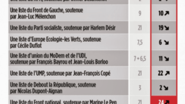 """Marine Le Pen's Eurosceptic """"National Front"""" Party Takes Lead in France National Poll"""