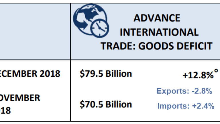 Goods Trade Deficit Soars 12.8% in December: Year-Over-Year Exports Down 0.3%
